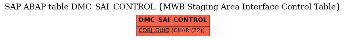 E-R Diagram for table DMC_SAI_CONTROL (MWB Staging Area Interface Control Table)