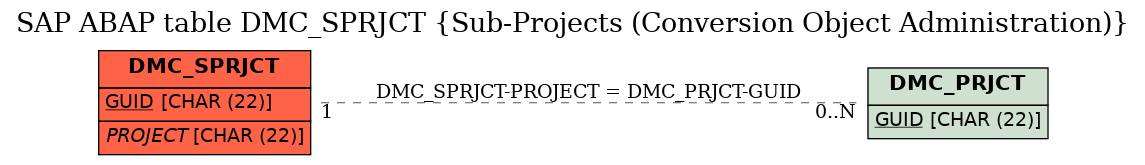 E-R Diagram for table DMC_SPRJCT (Sub-Projects (Conversion Object Administration))
