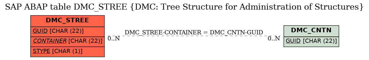 E-R Diagram for table DMC_STREE (DMC: Tree Structure for Administration of Structures)