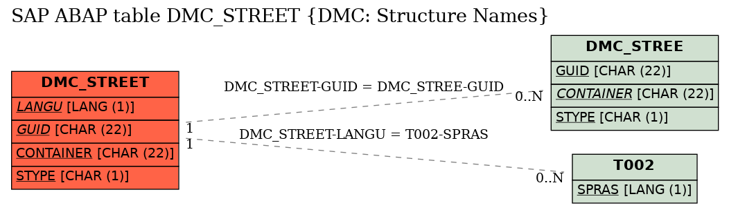 E-R Diagram for table DMC_STREET (DMC: Structure Names)