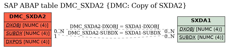E-R Diagram for table DMC_SXDA2 (DMC: Copy of SXDA2)