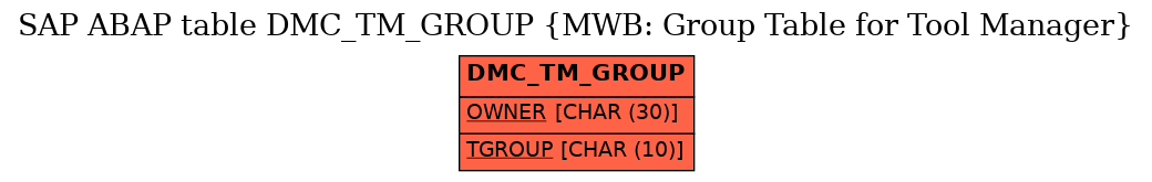 E-R Diagram for table DMC_TM_GROUP (MWB: Group Table for Tool Manager)