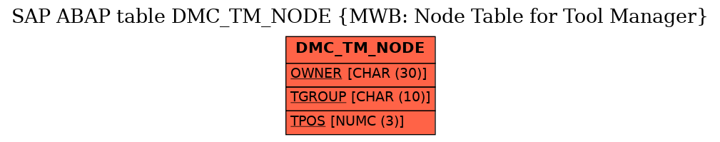 E-R Diagram for table DMC_TM_NODE (MWB: Node Table for Tool Manager)