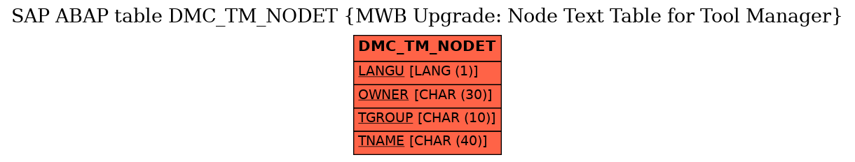 E-R Diagram for table DMC_TM_NODET (MWB Upgrade: Node Text Table for Tool Manager)