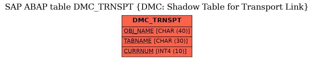 E-R Diagram for table DMC_TRNSPT (DMC: Shadow Table for Transport Link)
