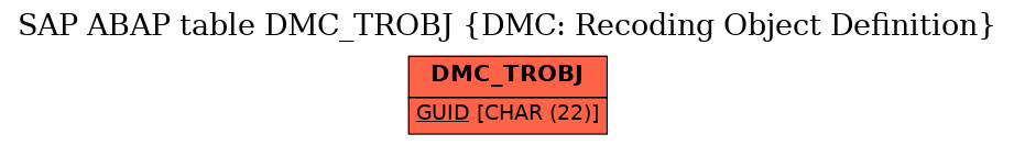 E-R Diagram for table DMC_TROBJ (DMC: Recoding Object Definition)
