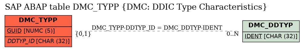 E-R Diagram for table DMC_TYPP (DMC: DDIC Type Characteristics)