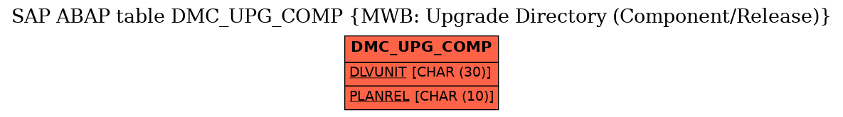 E-R Diagram for table DMC_UPG_COMP (MWB: Upgrade Directory (Component/Release))
