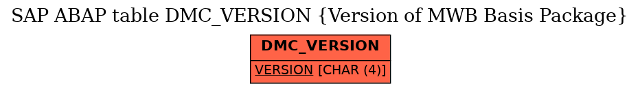 E-R Diagram for table DMC_VERSION (Version of MWB Basis Package)