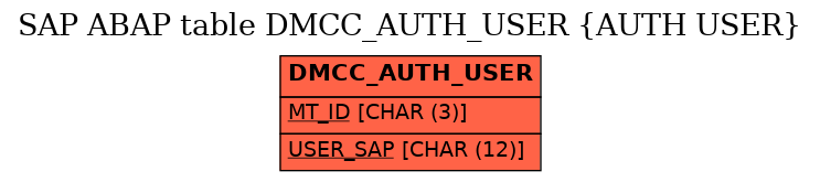 E-R Diagram for table DMCC_AUTH_USER (AUTH USER)