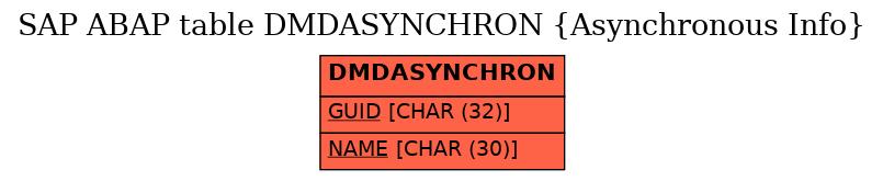 E-R Diagram for table DMDASYNCHRON (Asynchronous Info)