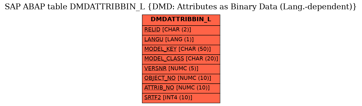 E-R Diagram for table DMDATTRIBBIN_L (DMD: Attributes as Binary Data (Lang.-dependent))