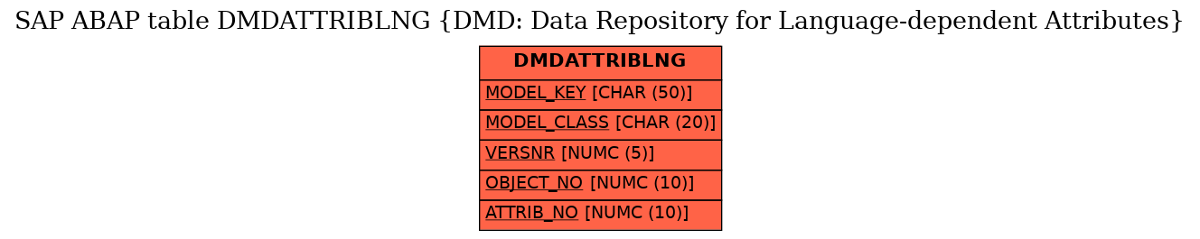 E-R Diagram for table DMDATTRIBLNG (DMD: Data Repository for Language-dependent Attributes)