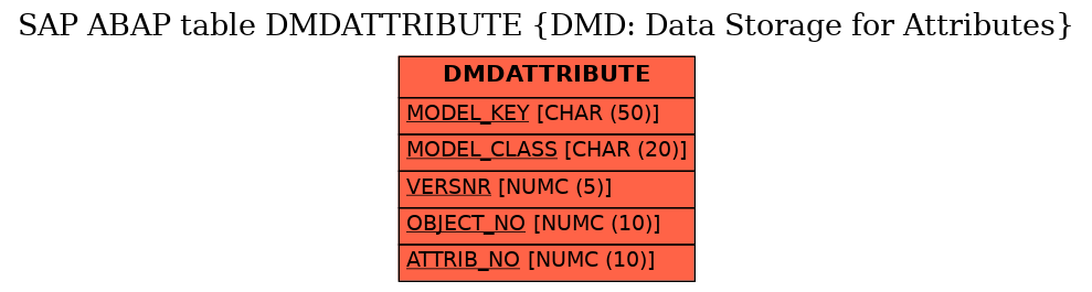 E-R Diagram for table DMDATTRIBUTE (DMD: Data Storage for Attributes)