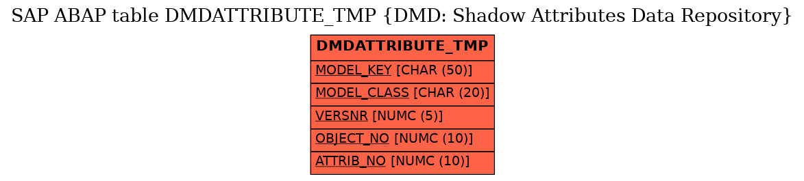 E-R Diagram for table DMDATTRIBUTE_TMP (DMD: Shadow Attributes Data Repository)