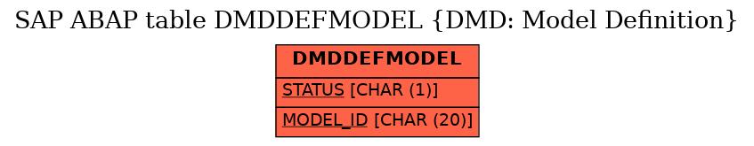 E-R Diagram for table DMDDEFMODEL (DMD: Model Definition)