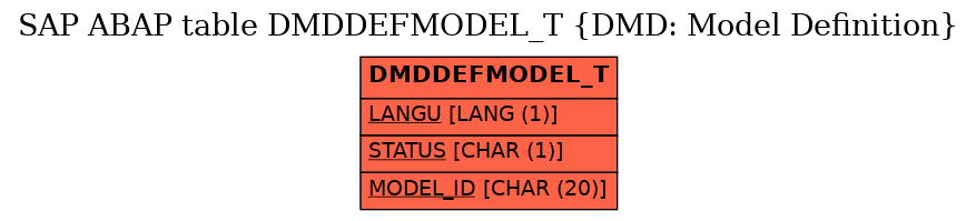 E-R Diagram for table DMDDEFMODEL_T (DMD: Model Definition)
