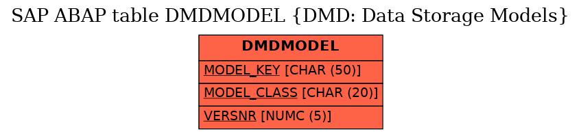 E-R Diagram for table DMDMODEL (DMD: Data Storage Models)
