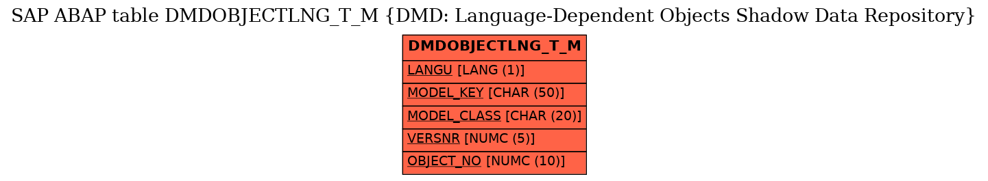 E-R Diagram for table DMDOBJECTLNG_T_M (DMD: Language-Dependent Objects Shadow Data Repository)