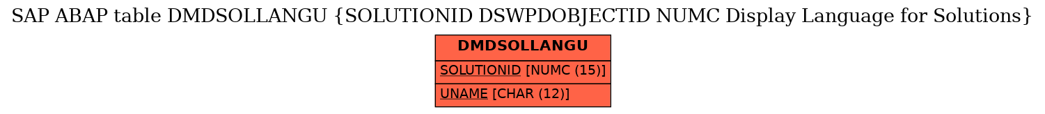 E-R Diagram for table DMDSOLLANGU (SOLUTIONID DSWPDOBJECTID NUMC Display Language for Solutions)