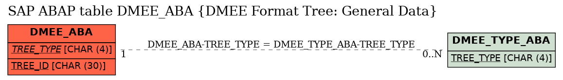 E-R Diagram for table DMEE_ABA (DMEE Format Tree: General Data)