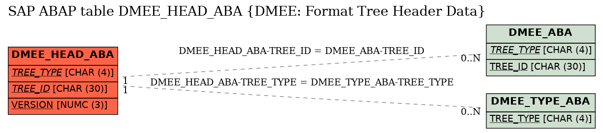 E-R Diagram for table DMEE_HEAD_ABA (DMEE: Format Tree Header Data)