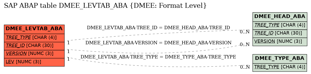E-R Diagram for table DMEE_LEVTAB_ABA (DMEE: Format Level)