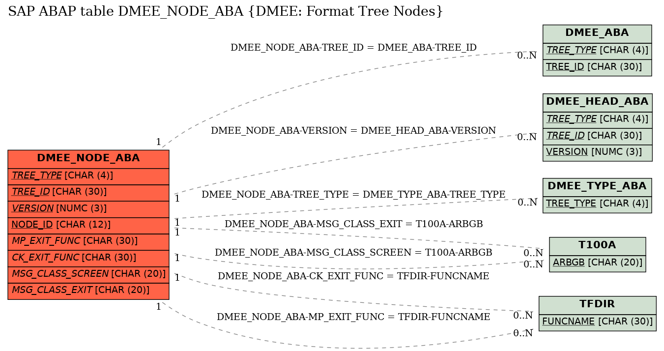 E-R Diagram for table DMEE_NODE_ABA (DMEE: Format Tree Nodes)