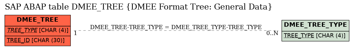 E-R Diagram for table DMEE_TREE (DMEE Format Tree: General Data)