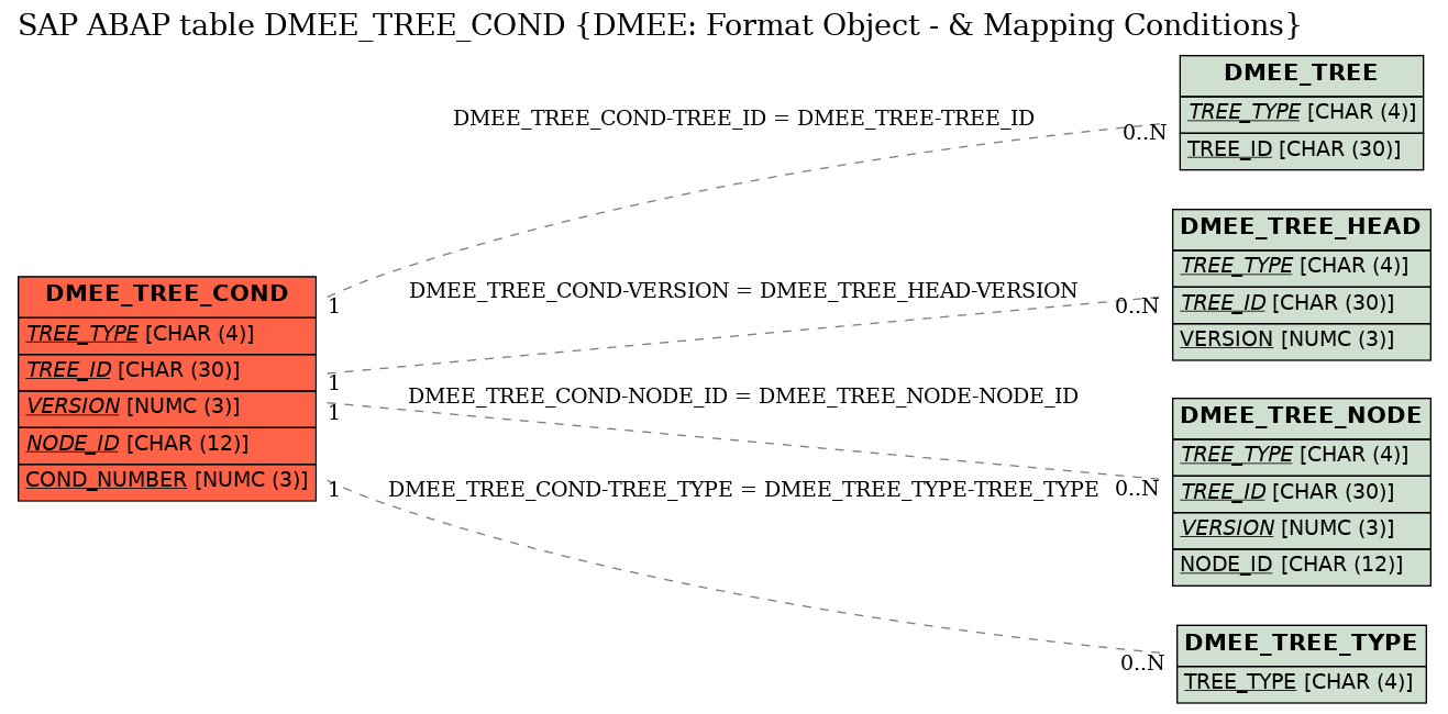 E-R Diagram for table DMEE_TREE_COND (DMEE: Format Object - & Mapping Conditions)