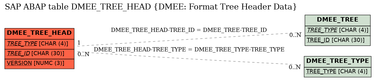E-R Diagram for table DMEE_TREE_HEAD (DMEE: Format Tree Header Data)