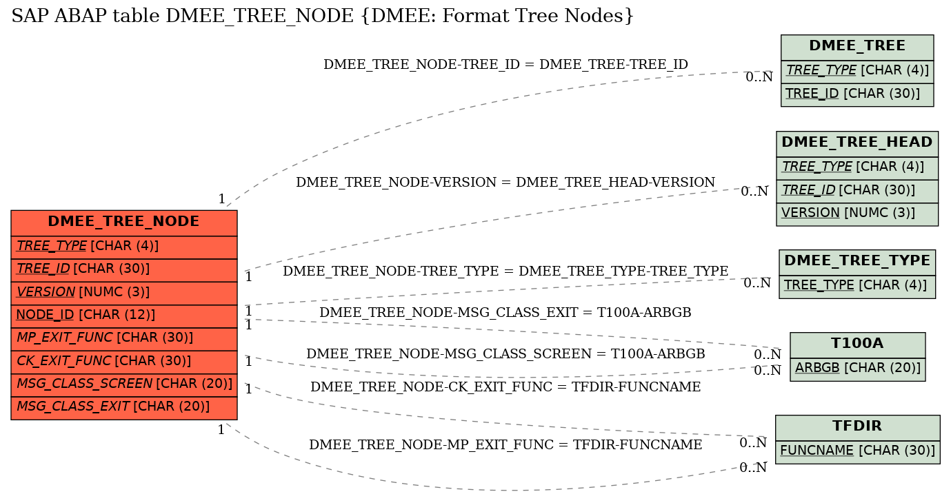 E-R Diagram for table DMEE_TREE_NODE (DMEE: Format Tree Nodes)
