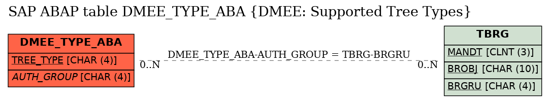 E-R Diagram for table DMEE_TYPE_ABA (DMEE: Supported Tree Types)