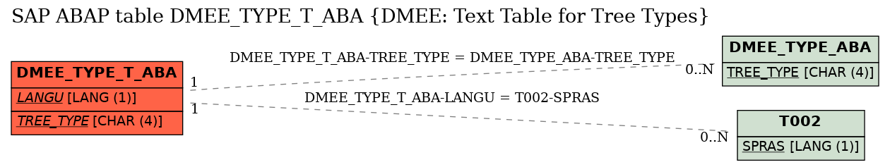 E-R Diagram for table DMEE_TYPE_T_ABA (DMEE: Text Table for Tree Types)
