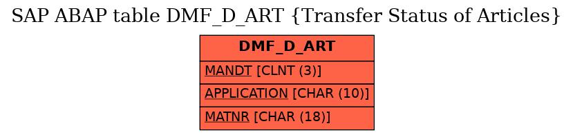 E-R Diagram for table DMF_D_ART (Transfer Status of Articles)