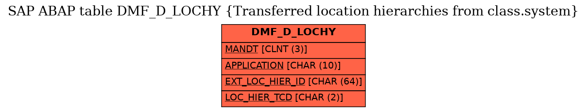 E-R Diagram for table DMF_D_LOCHY (Transferred location hierarchies from class.system)
