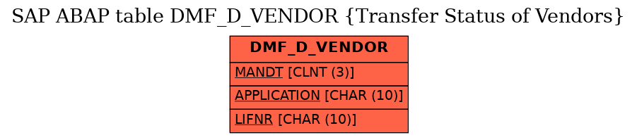 E-R Diagram for table DMF_D_VENDOR (Transfer Status of Vendors)