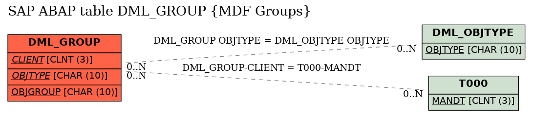 E-R Diagram for table DML_GROUP (MDF Groups)