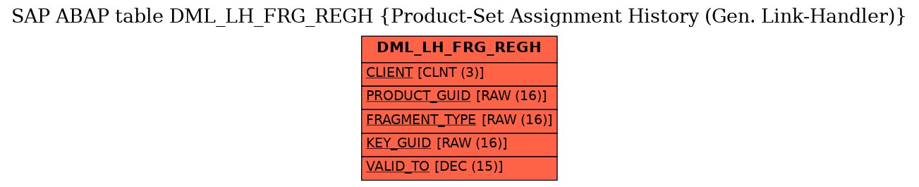 E-R Diagram for table DML_LH_FRG_REGH (Product-Set Assignment History (Gen. Link-Handler))