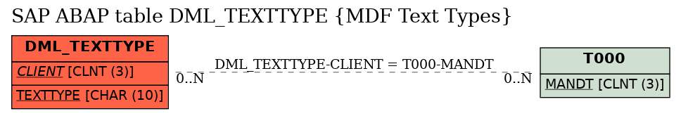 E-R Diagram for table DML_TEXTTYPE (MDF Text Types)