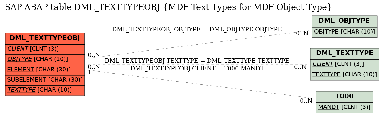 E-R Diagram for table DML_TEXTTYPEOBJ (MDF Text Types for MDF Object Type)