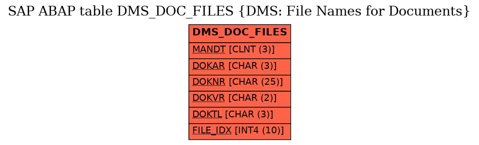 E-R Diagram for table DMS_DOC_FILES (DMS: File Names for Documents)