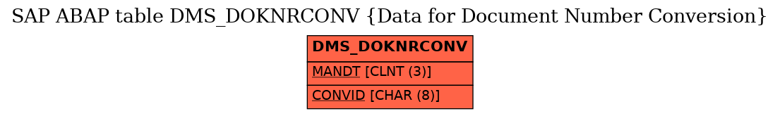 E-R Diagram for table DMS_DOKNRCONV (Data for Document Number Conversion)