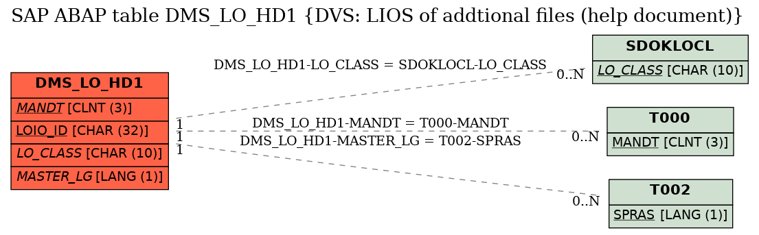 E-R Diagram for table DMS_LO_HD1 (DVS: LIOS of addtional files (help document))