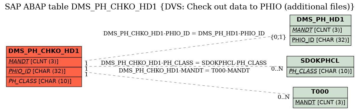 E-R Diagram for table DMS_PH_CHKO_HD1 (DVS: Check out data to PHIO (additional files))