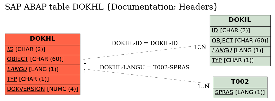 E-R Diagram for table DOKHL (Documentation: Headers)