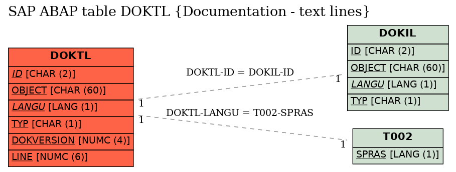 E-R Diagram for table DOKTL (Documentation - text lines)