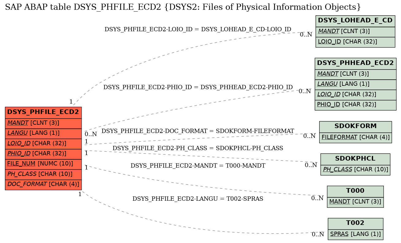 SAP ABAP Table DSYS_PHFILE_ECD2 (DSYS2: Files of Physical
