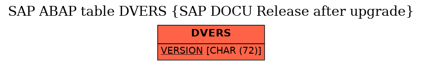 E-R Diagram for table DVERS (SAP DOCU Release after upgrade)