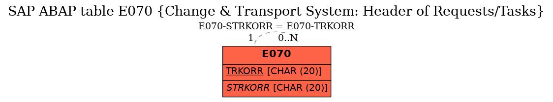 E-R Diagram for table E070 (Change & Transport System: Header of Requests/Tasks)